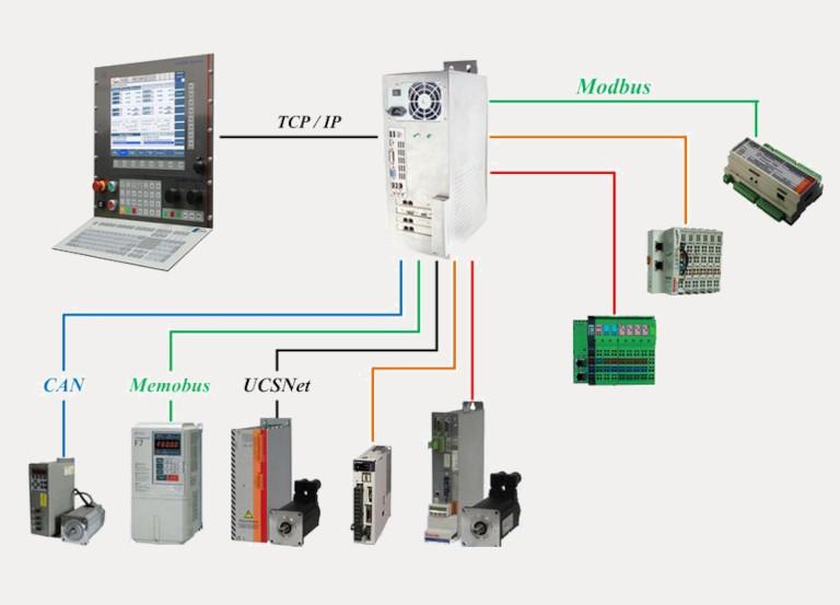 Комплект для модернызації електрообладнання верстатів